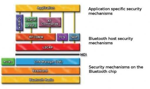 3. Bluetooth Stack Bluetooth is defined as a layer protocol architecture consisting of core protocols, cable replacement protocols, telephony control protocols, and adopted protocols [2][9].