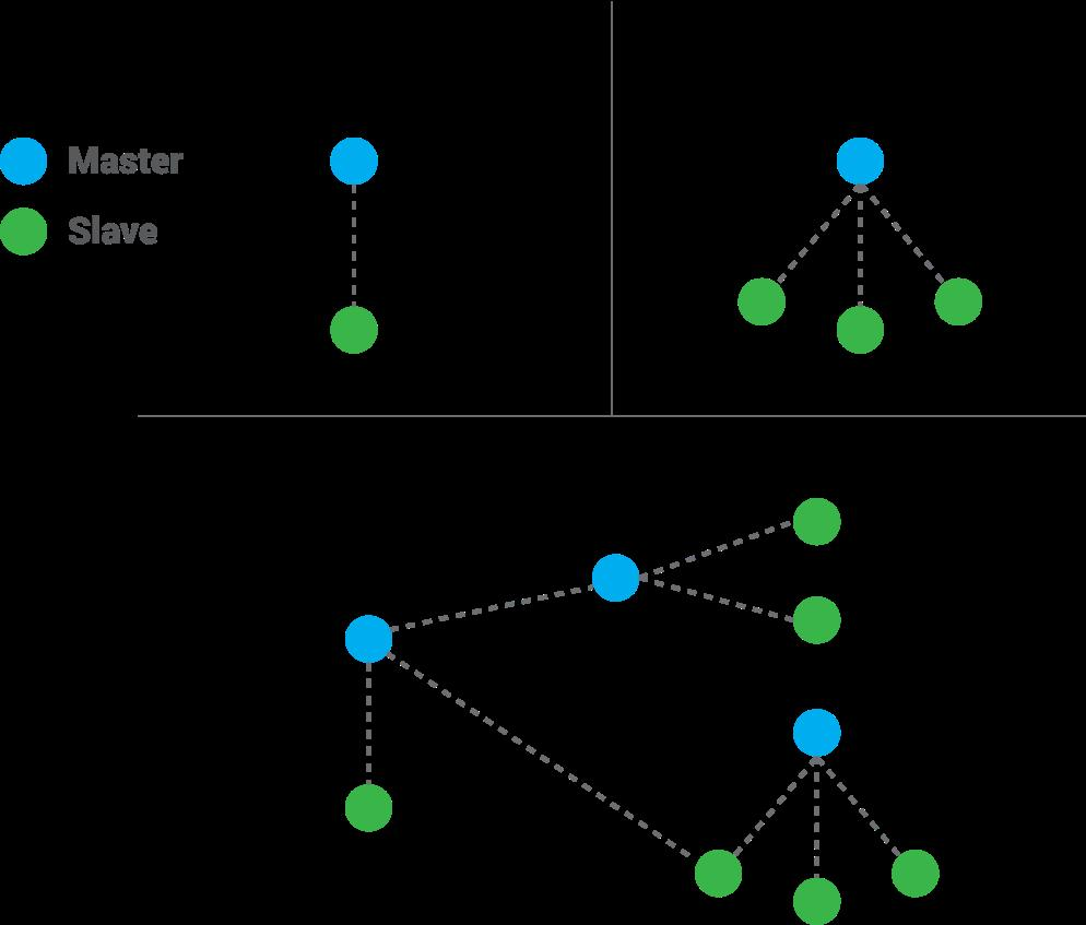 Scatternet Multiple piconets that have common devices are called scatternet. Master device can act as slave in other piconets. Each Master owns one identical physical channel.