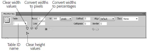 Formatting Tables When you select a table, the Property inspector changes to reflect that table s settings.