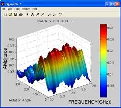 Data Visualization Visualization Options The data visualization options enables you to view the Antenna Data in a wide variety of formats. Azimuth vs. Frequency vs.