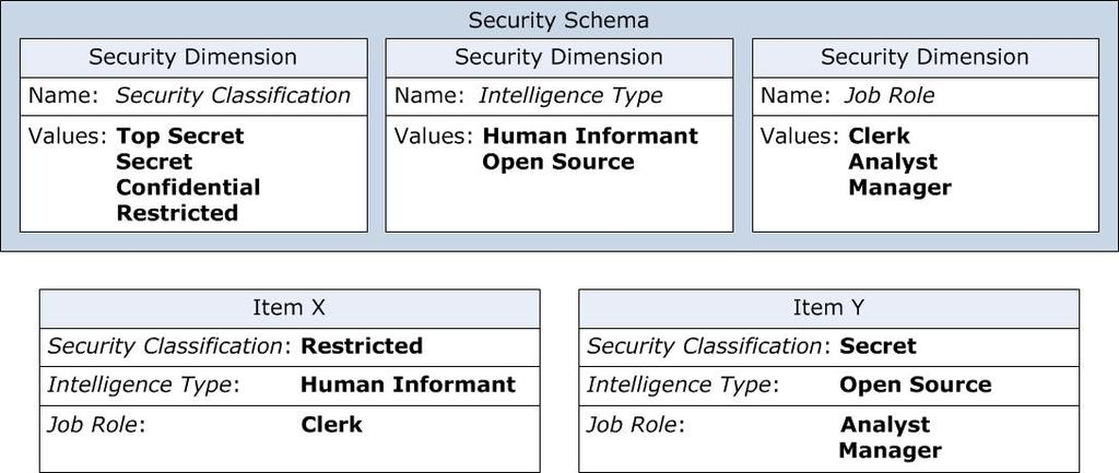 Each security dimension contains a set of values that items can have in order to classify them within that dimension.