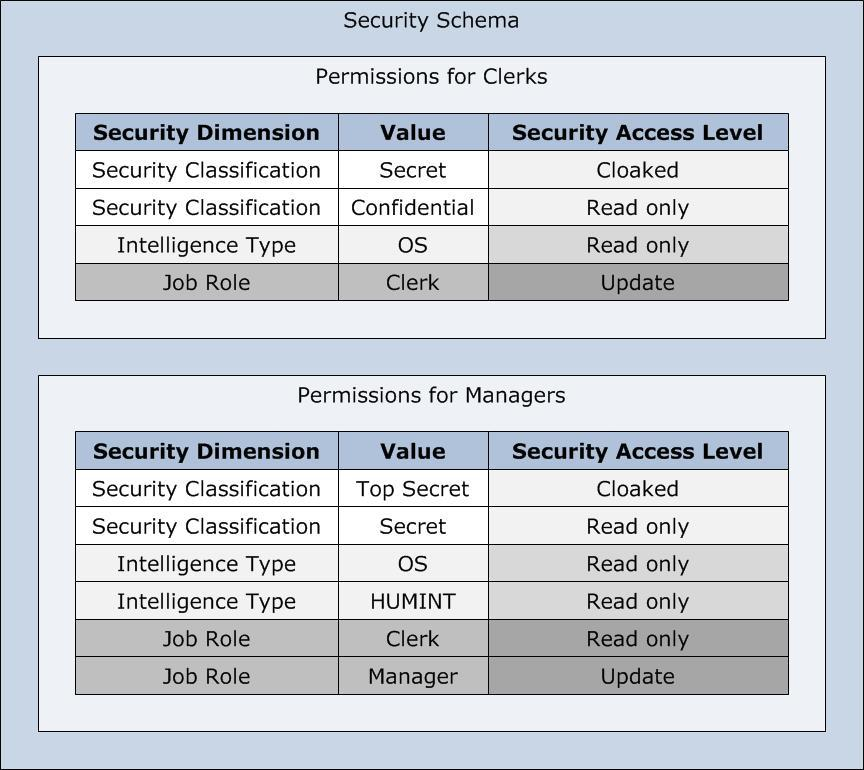 IBM i2 Analyze security permissions In i2 Analyze, security permissions provide the link between the security dimension values that an item has, and the security levels that users receive.