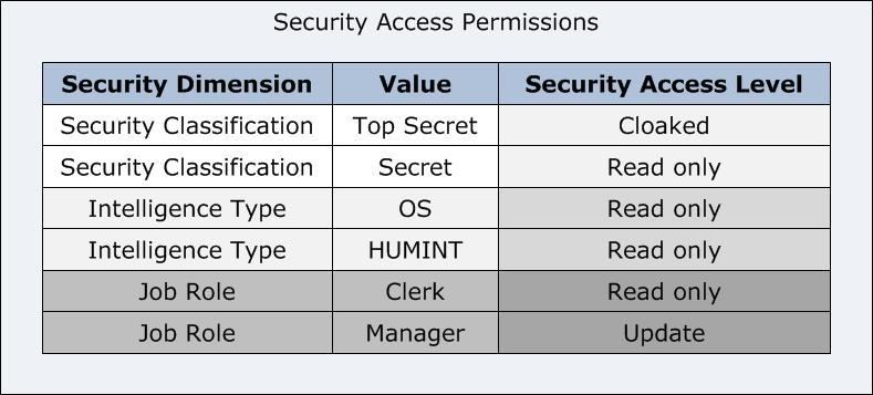 ) The following diagram then represents the process for determining the security access level of the user for this item.