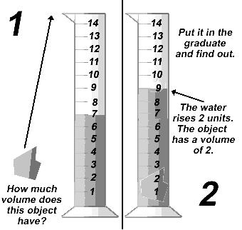 Procedure: 1. Select two blocks and test your powers of observation by estimating the volume of each in cubic centimeters. Record your estimates in Data Table 3. 2.