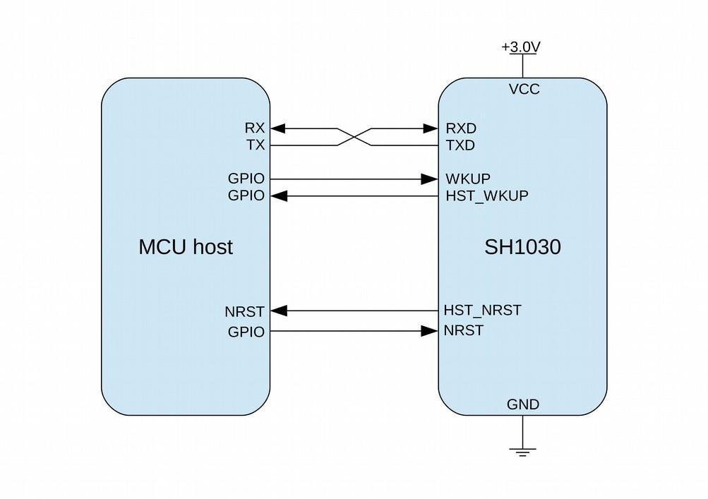 Hardware design SH1030 HST_NRST O Host reset pin (open-drain) DRDY O Data ready interrupt MOSI I SPI data in MISO O SPI data out SCK I SPI clock in CSN