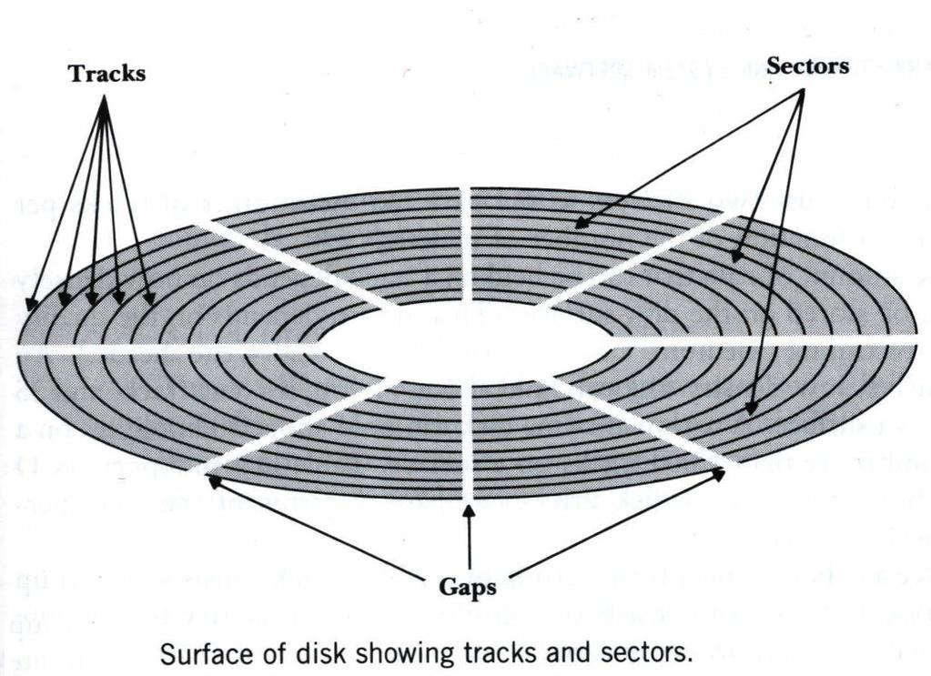 Tracks and Sectors on Disk Surface