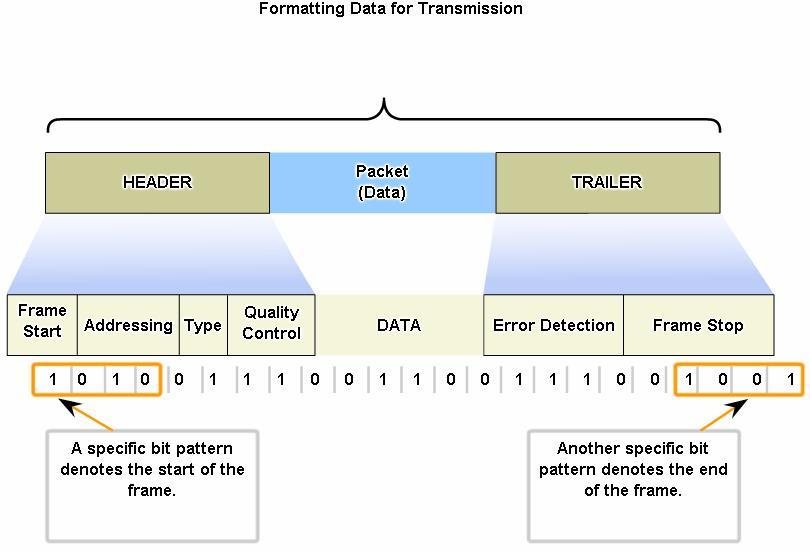Data Link Layer Creating a Frame Framing breaks the stream into decipherable groupings, with control information inserted in the header and trailer as values in different fields Data Link layer frame
