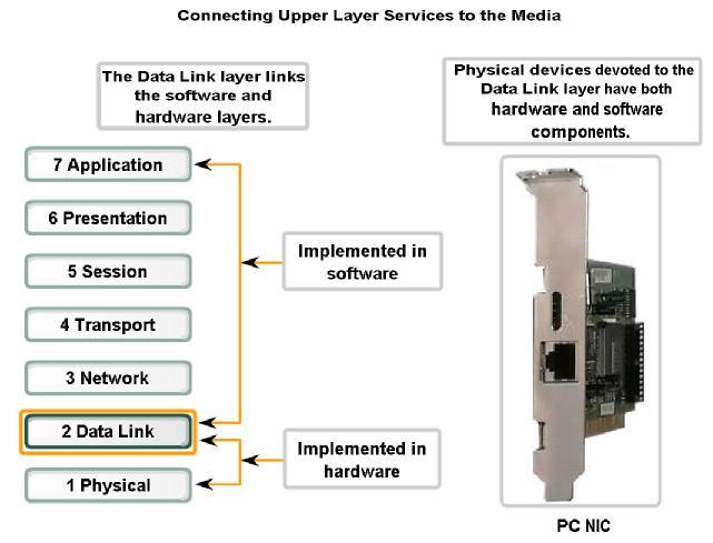 Data Link Layer Connecting Upper Layer Services to the Media The Data Link layer exists as a