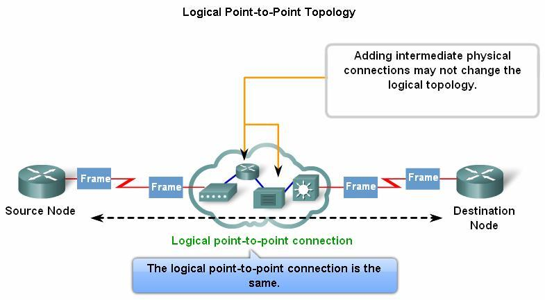 Logical Point-to-Point Networks The media access method used by the Data Link