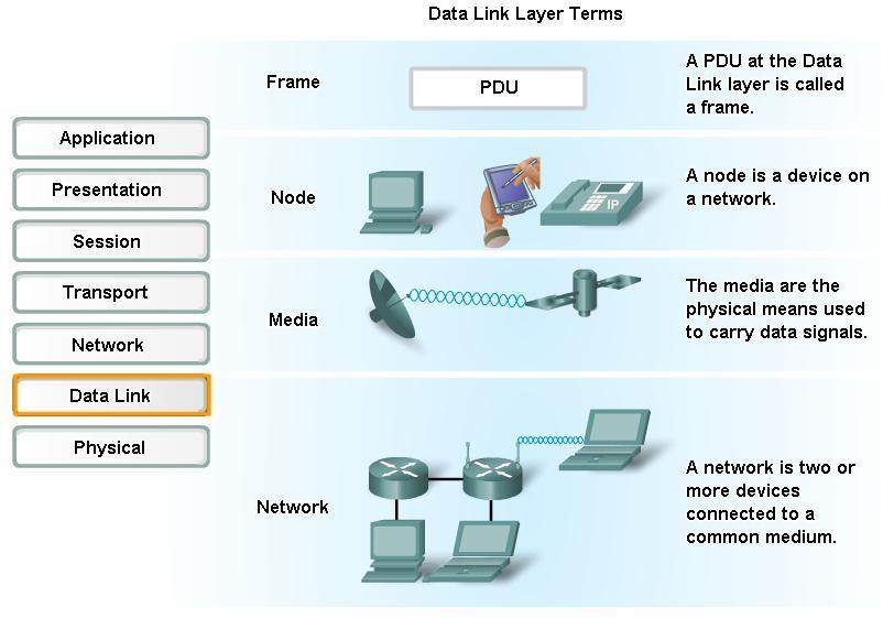 Data Link Layer Accessing the Media Data Link layer basic terms Frame -Data Link layer PDU; Node -Layer 2 notation for network devices connected to a common medium; Media/medium - physical means for