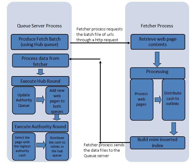 Figure 15: Overview of Queue Server and Fetcher process The above diagram depicts one iteration of the crawling process.