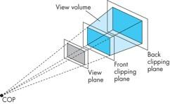 Perspective Camera Use trigonometry to find projection of point at (x,y,z) x p = -x/z/d y p = -y/z/d z p = d These are