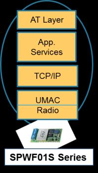 AT y l Stack Software Architecture 10 Host Processor UART AT Commands UART Manager Radio UMAC TCP/IP HTTP/ Socket WPA Supplic