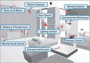 Automation Home life control: