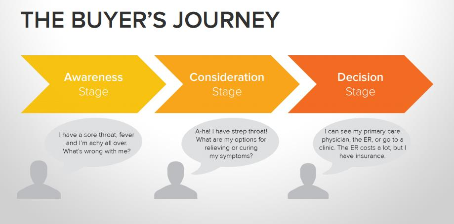 The buyer s journey is the active research process someone goes through leading up to a purchase. Knowing the buyer s journey for your persona will be key to creating the best content possible.
