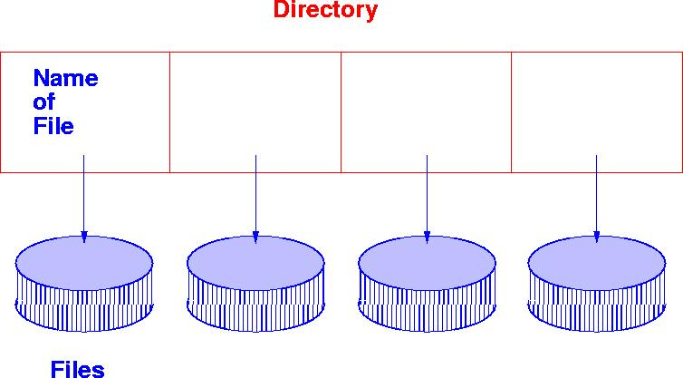 Single Level Directory A single directory for all users