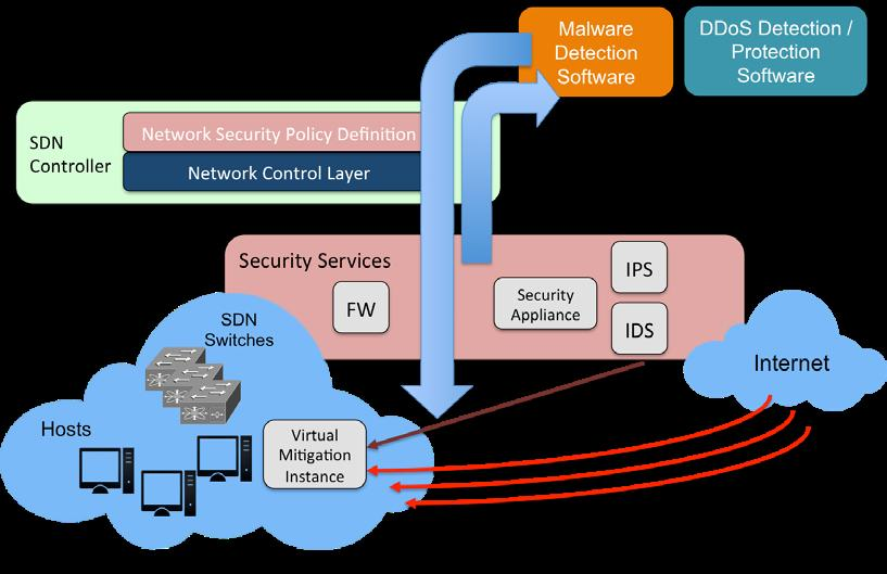 4 ADVANCED SECURITY MECHANISMS TO PROTECT ASSETS AND NETWORKS: SOFTWARE DEFINED SECURITY Consequently the concept architecture is evolving and leveraging SDN and NFV technologies, for implementing