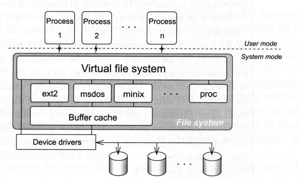 File System Architecture (1) Application Kernel Hardware Applications call