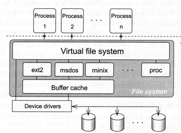 File System Architecture (2) The basic purpose of filesystem Represent and organize the system s storage Four main components: Namespace API A way of naming things and arranging them in a