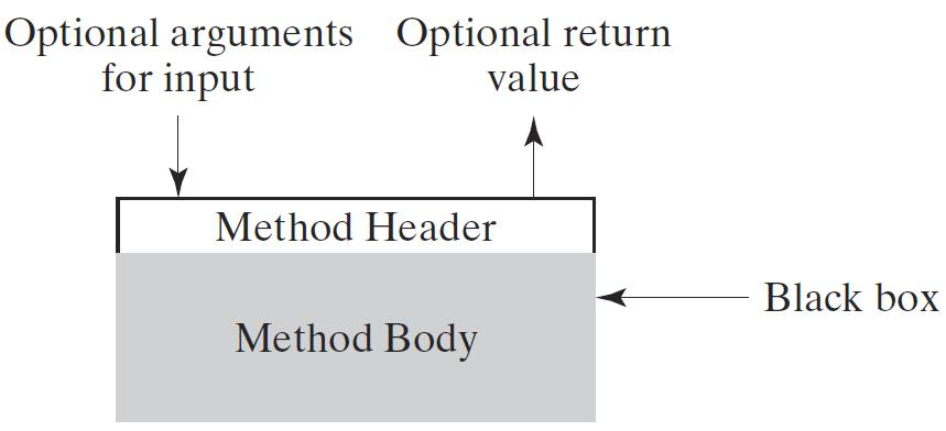 Example: Methods as Control Abstraction