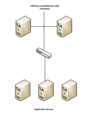 10.2.2 Database Layer For the purposes of this example, we have chosen a MySQL cluster using the NDB Storage engine.
