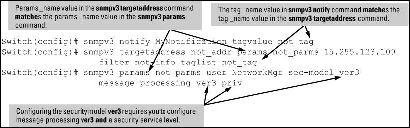 Example: An Example: of how to configure SNMPv3 notification is shown here: Figure 31 Example: of an SNMPv3 notification configuration Network security notifications By default, a switch is enabled