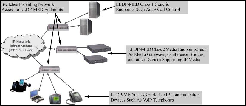 This section describes how to configure and use LLDP-MED features in the switches to support VoIP network edge devices (media endpoint devices) such as: IP phones Voice/media gateways Media servers