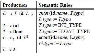 Example: The annotated parse tree for float id, id, id; to the above grammar is: SYNTAX DIRECTED TRANSLATION: Syntax-directed translation (SDT) refers to a method of compiler implementation where the