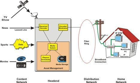 continuous stream. In a typical configuration, a hardware encoder takes audio-video input, encodes it as H.