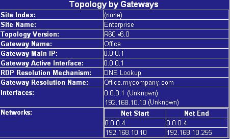 Viewing VPN Topology Information To view VPN topology information 1. Surf to http://my.firewall/vpntopo.html. The VPN network topology appears. The RDP Resolution Mechanism field displays DNS Lookup.