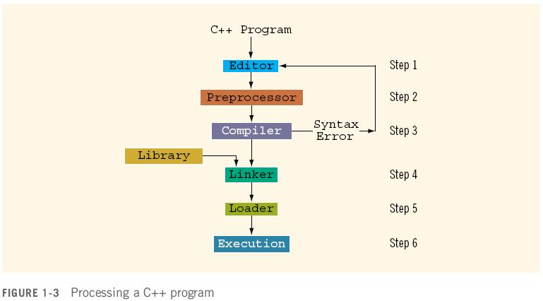 Processing a C++ Program (cont'd.