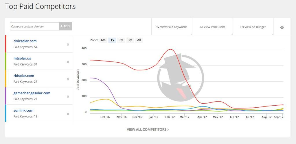 Trends in paid competition Paid search (Adwords).