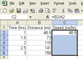 If we want to know the average speed of the car at any recorded moment in time, we could retype the same calculation for each row, or we can have the spreadsheet do them all at once using the Fill
