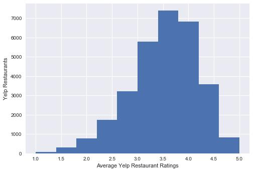 Figure 2: Number of Yelp Restaurants over number of ratings it received Figure 3: Number of Yelp users over number of ratings they have given Then, we calculated the average ratings user-wise and