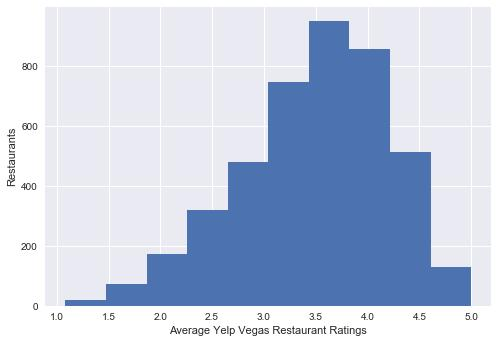 received Figure 8: Number of Yelp