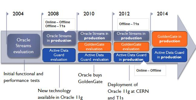 replication such as ATLAS conditions data replication from online to offline and from CERN to selected Tier 1 centres. The evolution of the database technologies (see Fig.