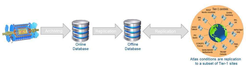 Figure 1: Database Replication Service for ATLAS experiment 2.
