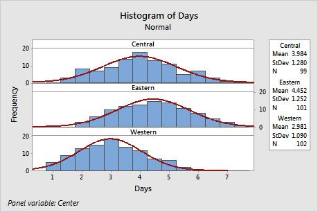981 days The histogram shows that the Central and Eastern centers are similar in both mean delivery time and spread of delivery time.