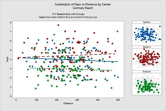 This report also provides smaller scatterplots for each shipping center.