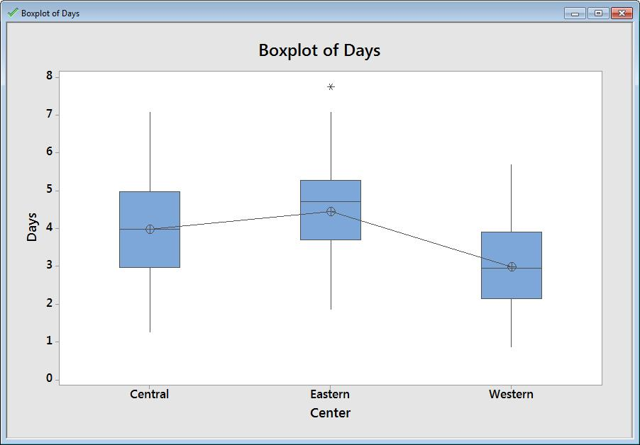 On the Project Manager toolbar, click the Show Graphs Folder button. 2. In the left pane, double-click Boxplot of Days.