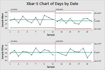 Assessing Quality Xbar-S chart with stages Interpret the results All the points on the control chart are within the control limits before and after the process change.