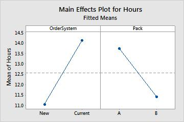 The main effects plot shows the means for Hours using both order-processing systems and the means for Hours using both packing procedures.