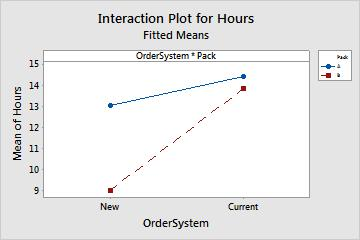 Designing an Experiment 2. Choose Window > Interaction Plot for Hours to make the interaction plot active. The vertical scale (y-axis) is in units of the response (Hours).