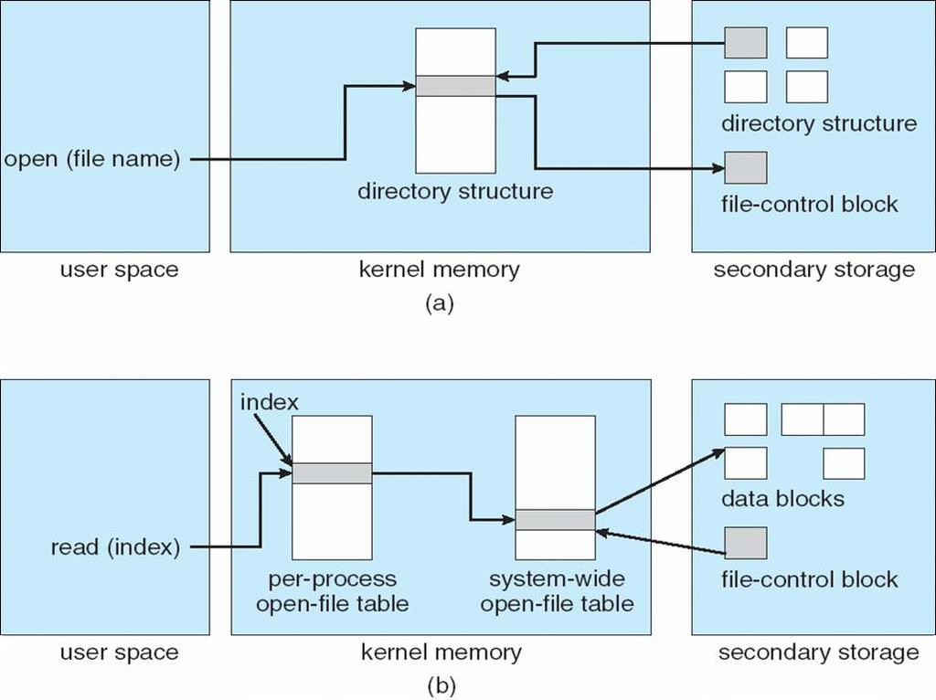 In-Memory File System Structures 12.