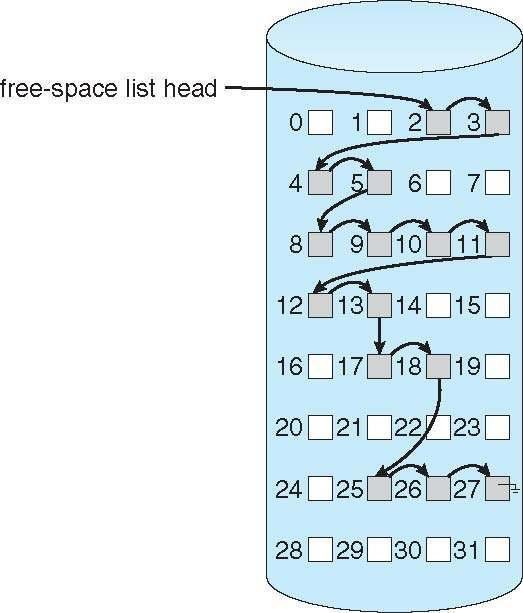 Linked Free Space List on Disk 12.