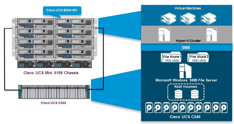 Solution Design The design in Figure 2 shows two Cisco UCS B200 M3 servers that are hosting a Microsoft Windows Server 2012 R2 Hyper-V cluster.