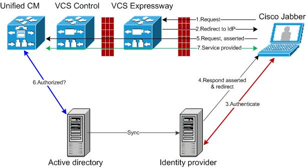 Single Sign-On (SSO) over the Collaboration Edge Figure 6 Single sign-on for on-premises UC services Single Sign-On Prerequisites On the Expressway pair: An Expressway-E and an Expressway-C are