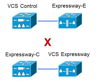 Configuration Overview Explicitly, we do not support VCS Control traversal to Expressway-E, nor do we support Expressway-C traversal to VCS Expressway.