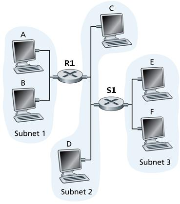 Example Consider the following network. The router R1 and hosts C, D, E and F are all starconnected into a switch S1. Suppose host A sends an IP datagram to host F.