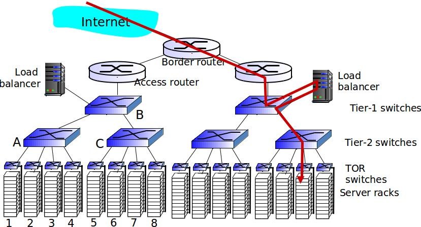 21, 2013 54 / 91 Data center networks load balancer: application-layer routing receives external client requests directs